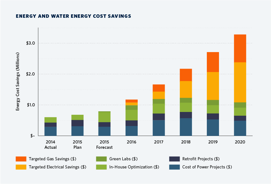 campus_energy_use_intensity